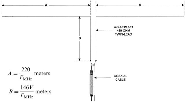 Prime Dual Wire Antenna Wiring Diagram Add Wiring Cloud Brecesaoduqqnet