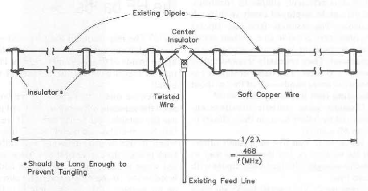 wire antennas