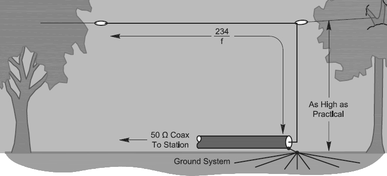 Afbeeldingsresultaat voor inverted l antenna pictures